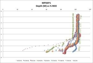 MPDEP1 %RDO 8:01:16