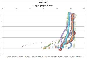 MPDEP1 %RDO 8:23:16