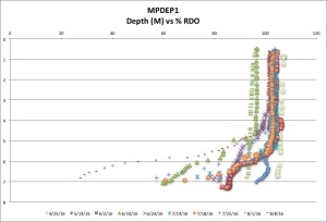 MPDEP1 %RDO 8:8:16