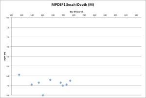 MPDEP1 Secchi 8:01:16