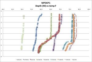 MPDEP1 temp F 8:01:16