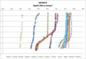 MPDEP1 temp F 8:23:16