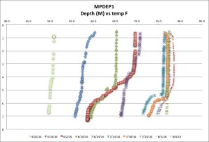 MPDEP1 temp F 8:8:16