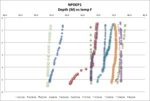 NPDEP1 temp F 8:2:16
