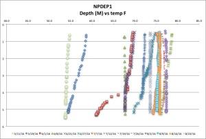 NPDEP1 temp F 8:23:16