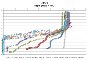 SPDEP1 %RDO 8:23:16