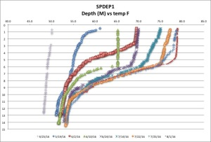 SPDEP1 temp F 8:1:16