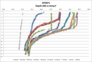 SPDEP1 temp F 8:8:16