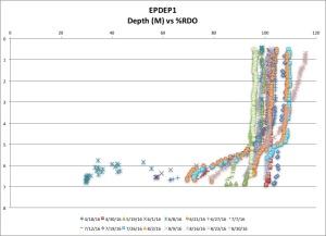 EPDEP1 %RDO 8:30:16