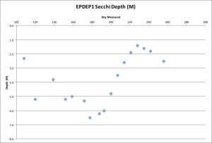 epdep1-secchi-91316