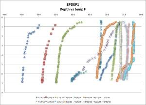 EPDEP1 temp F 8:30:16