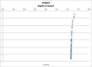 epdep1-temp-f-91316