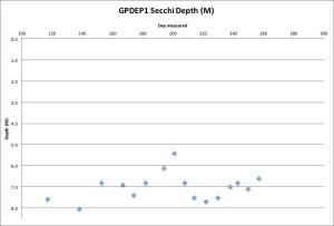 gpdep1-secchi-91416