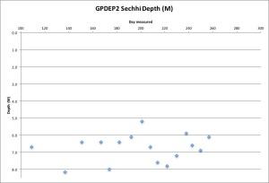 gpdep2-secchi-91416