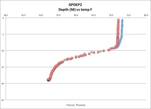gpdep2-temp-f-91416