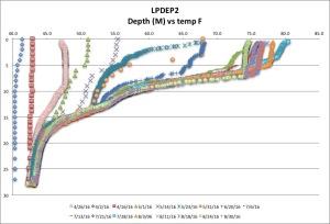 LPDEP2 temp F 8:30:16