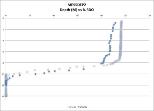 messdep2-rdo-91616