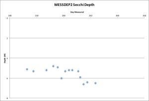 messdep2-secchi-91616