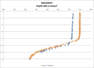 messdep2-temp-f-91616