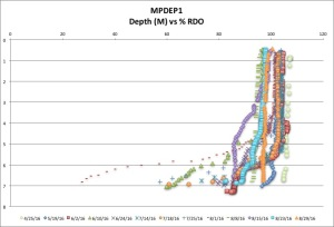 MPDEP1 %RDO 8:29:16