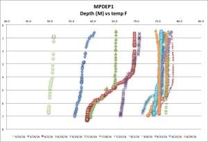 MPDEP1 temp F 8:29:16