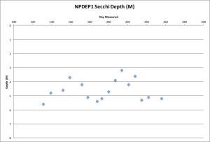 npdep1-secchi-91316