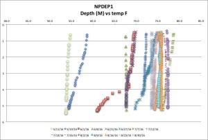 NPDEP1 temp F 8:30:16