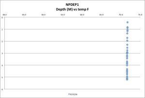 npdep1-temp-f-91316
