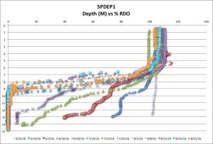 SPDEP1 %RDO 8:31:16