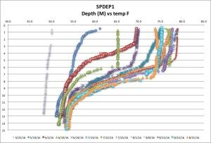 SPDEP1 temp F 8:31:16