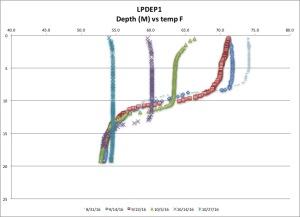 lpdep1-temp-f-102716