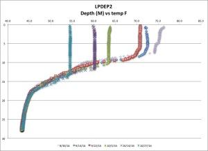 lpdep2-temp-f-102716