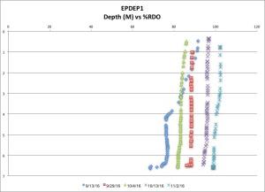 epdep1-rdo-11216