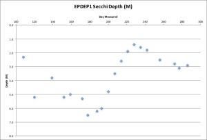 epdep1-secchi-11216