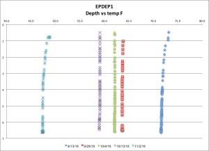 epdep1-temp-f-11216