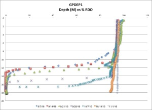 gpdep1-rdo-11116