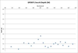 gpdep1-secchi-11116