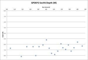 gpdep2-secchi-11116