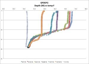 gpdep2-temp-f-11116