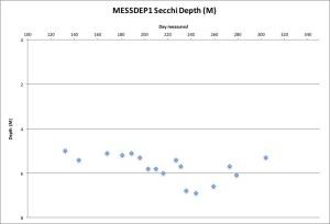 messdep1-secchi-103116