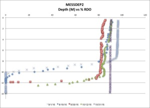 messdep2-rdo-103116