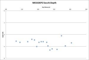 messdep2-secchi-103116