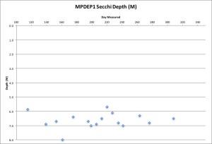 mpdep1-secchi-11216