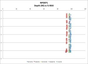 npdep-rdo-11216