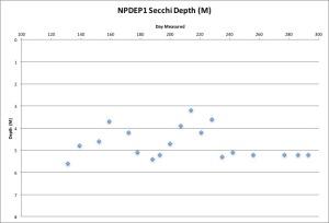 npdep1-secchi-11216