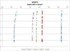 npdep1-temp-f-11216