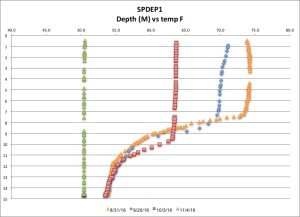 spdep1-temp-f-11416